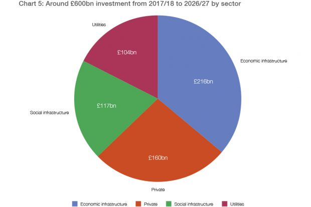 Estimated £600bn investment in infrastructure over the next decade