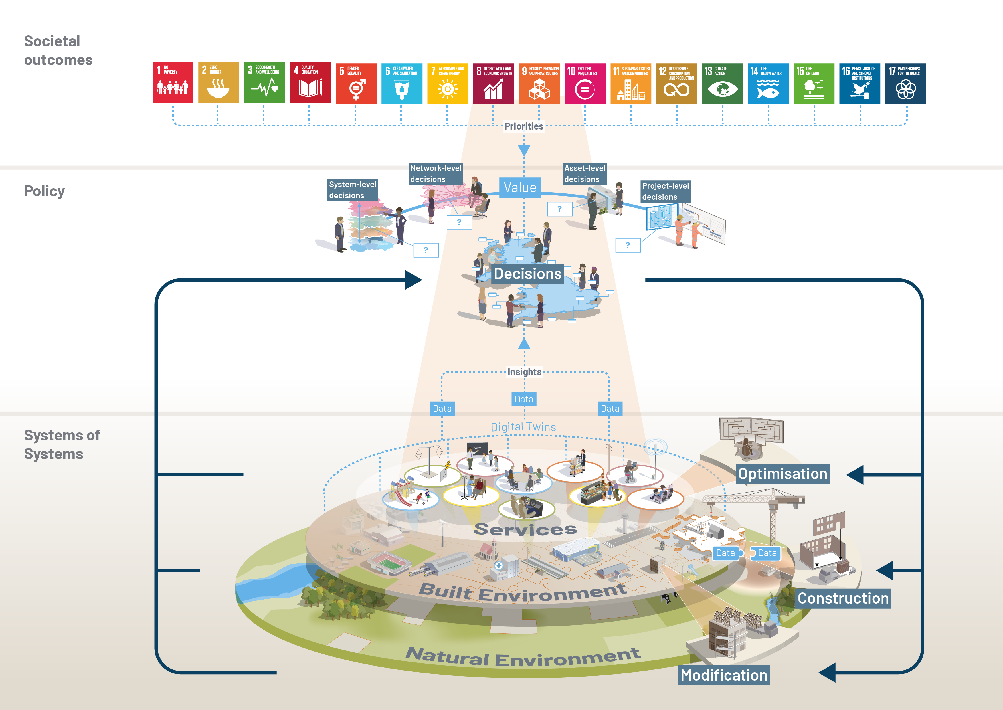 Transforming infrastructure performance: built environment model